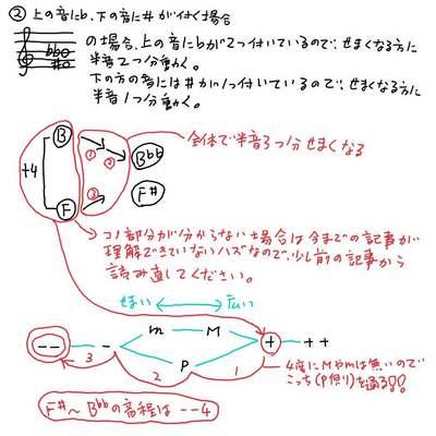 F#〜B♭♭の音程.jpg