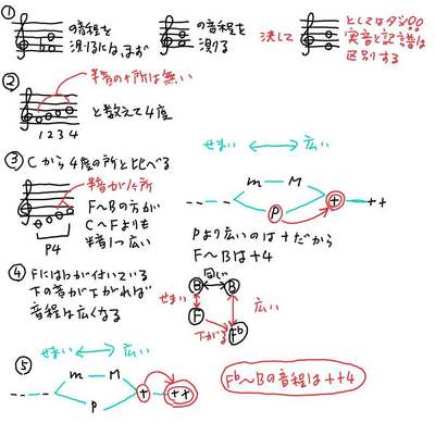 F♭〜Bの音程.jpg